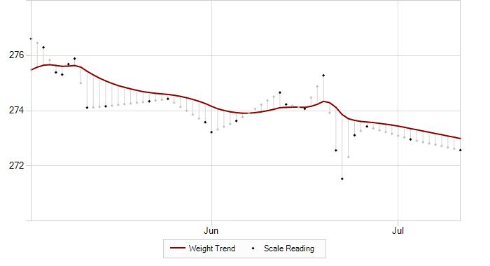 Trendweight Graph